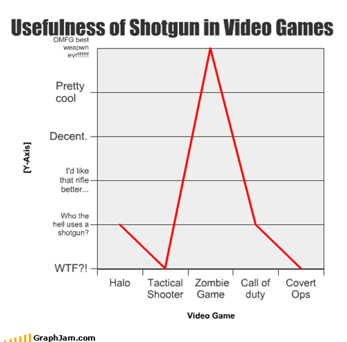 call of duty,covert ops,halo,Left 4 Dead,Line Graph,shotgun,tactical shooter,video games,zombie
