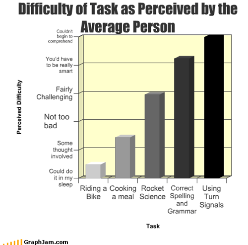 Difficulty of Task as Perceived by the Average Person