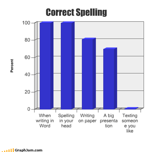 Bar Graph,big,correct,head,paper,presentation,spelling,texting,writing