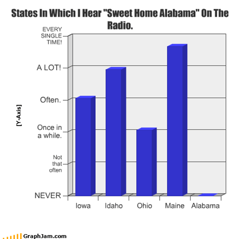 "States In Which I Hear ""Sweet Home Alabama"" On The Radio."