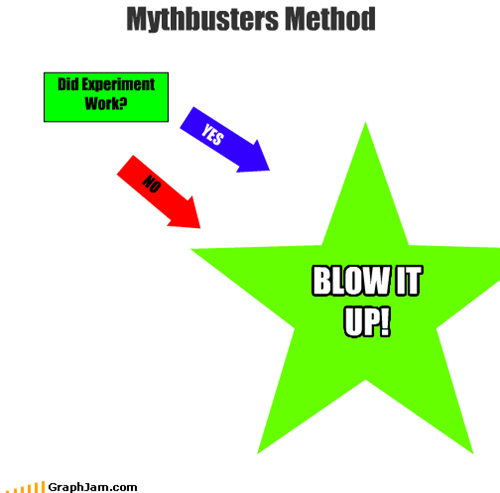 Mythbusters Method
