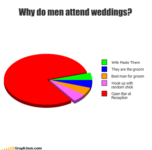 Why do men attend weddings?
