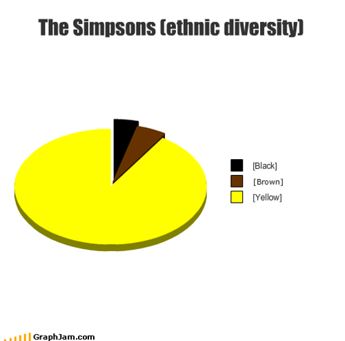 The Simpsons (ethnic diversity)