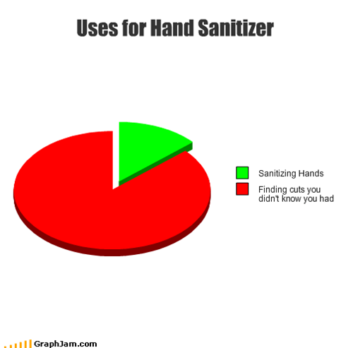 cuts,finding,hand sanitizer,hands,Pie Chart