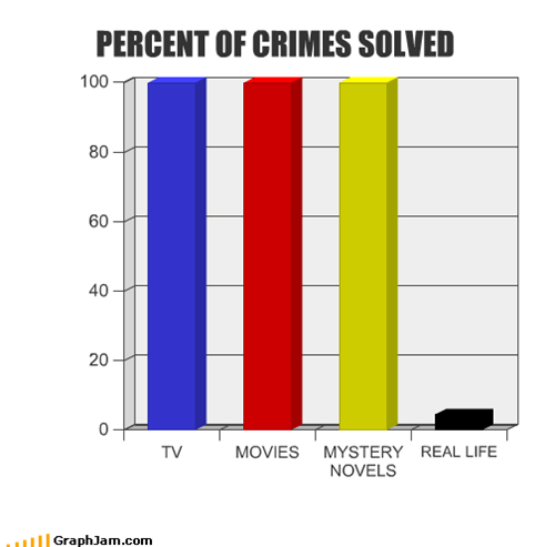 PERCENT OF CRIMES SOLVED