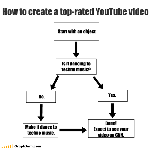 How to create a top-rated YouTube video