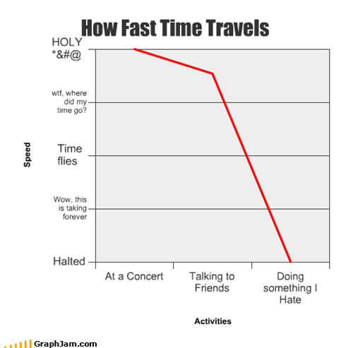 How Fast Time Travels