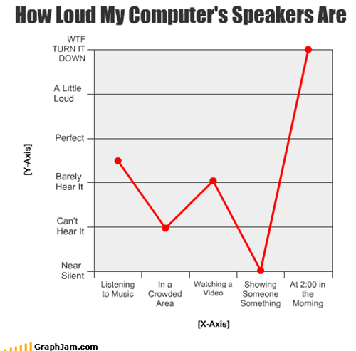 How Loud My Computer's Speakers Are