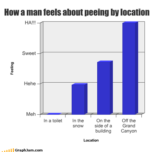 How a man feels about peeing by location