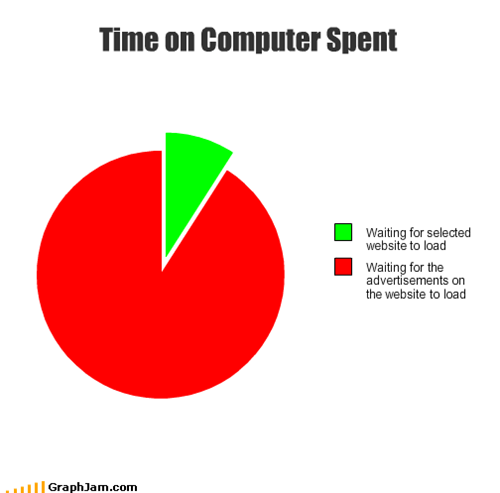 Time on Computer Spent