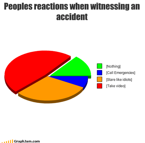 Peoples reactions when witnessing an accident