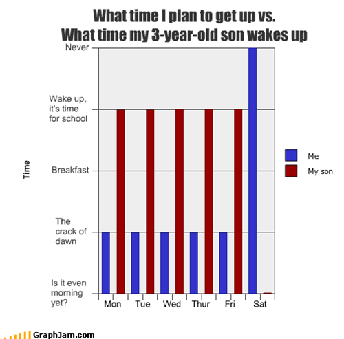 What time I plan to get up vs.  What time my 3-year-old son wakes up