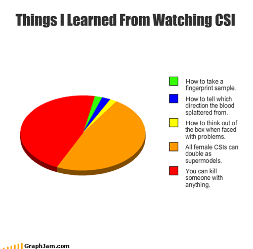 Things I Learned From Watching CSI