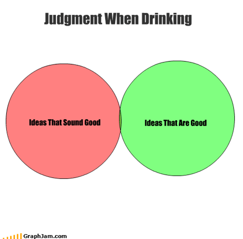 Judgment When Drinking