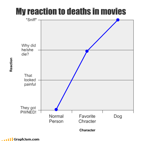 My reaction to deaths in movies