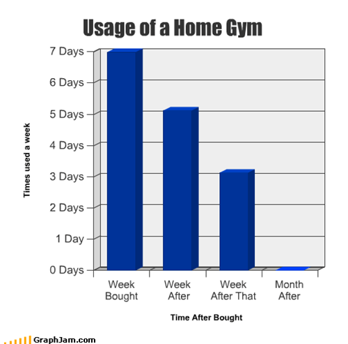 Usage of a Home Gym