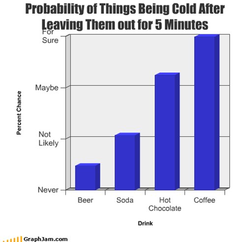Probability of Things Being Cold After Leaving Them out for 5 Minutes