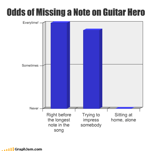 Odds of Missing a Note on Guitar Hero
