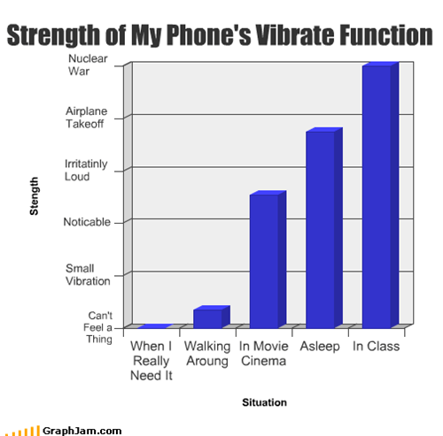 Strength of My Phone's Vibrate Function