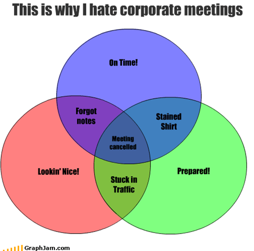 cancelled,corporate,forgetting,hate,look,meetings,nice,notes,prepared,shirt,stain,stuck,time,traffic,venn diagram