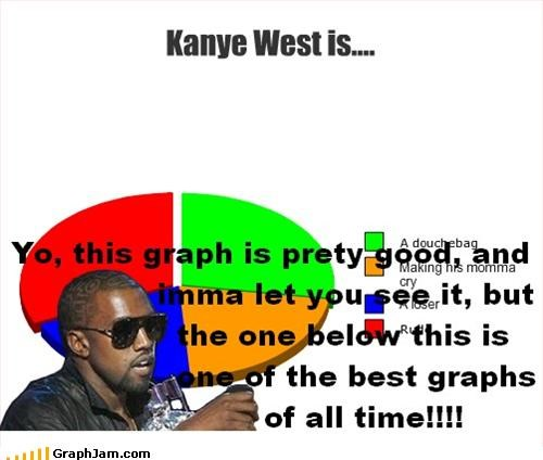 douchebags,kanye west,loser,Pie Chart,rappers