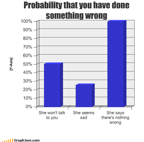 Probability that you have done something wrong