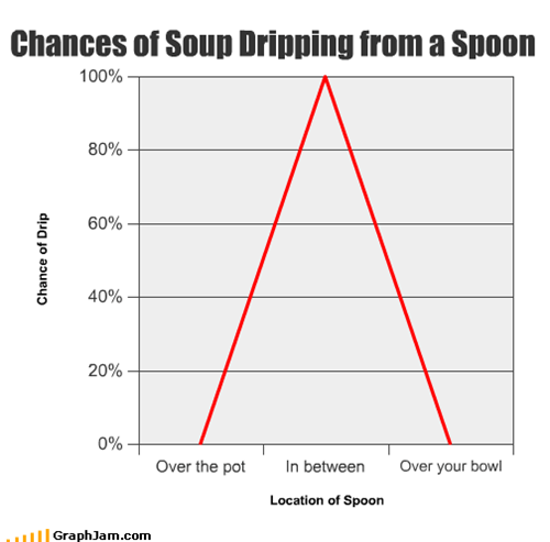 Chances of Soup Dripping from a Spoon