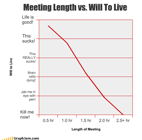 Meeting Length vs. Will To Live