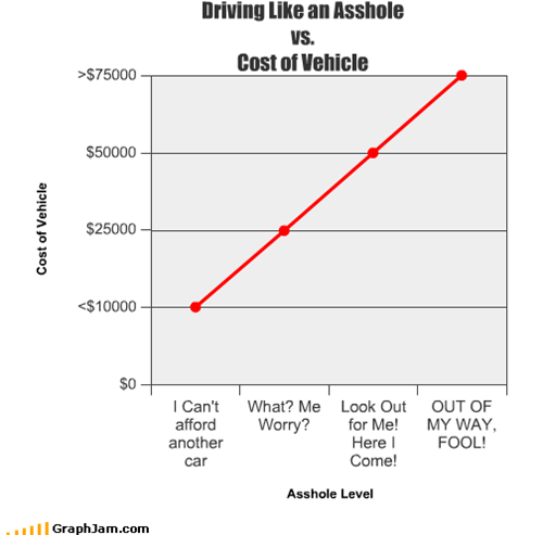 Driving Like an a**hole vs. Cost of Vehicle