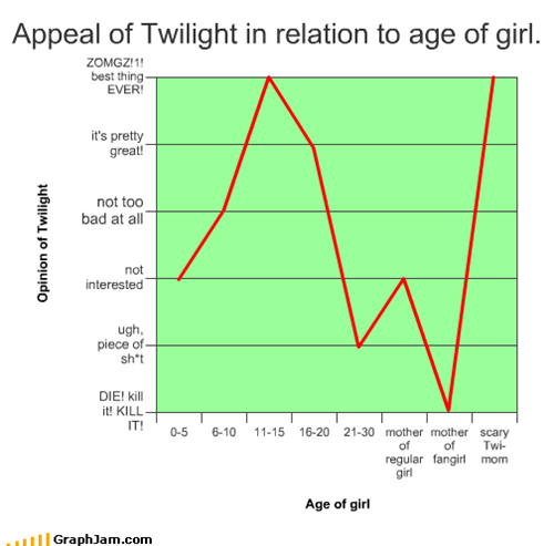 Appeal of Twilight in relation to age of girl.
