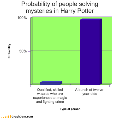 Probability of people solving mysteries in Harry Potter