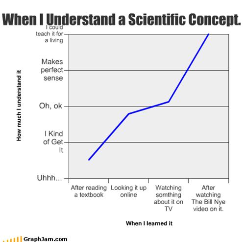 bill nye,concept,Line Graph,ok,online,scientific,sense,teach,textbook,TV,understand,Video,watching