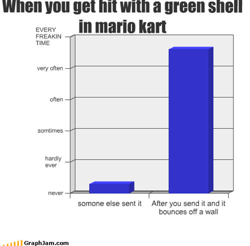 Bar Graph,bounce,greenn,Mario Kart,off,send,shell,video games,wall