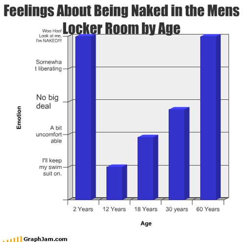 Feelings About Being Naked in the Mens Locker Room by Age