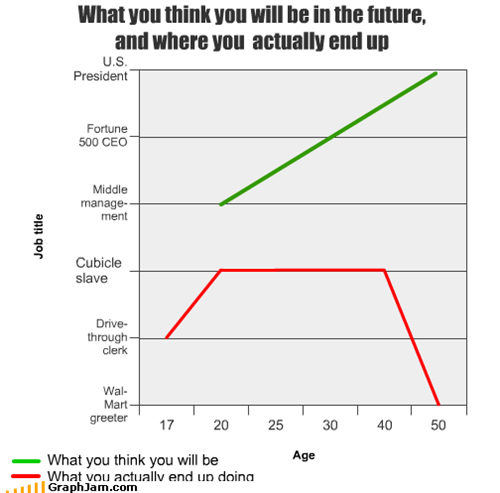 What you think you will be in the future,  and where you  actually end up