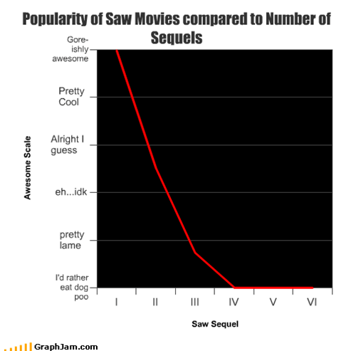 Popularity of Saw Movies compared to Number of Sequels