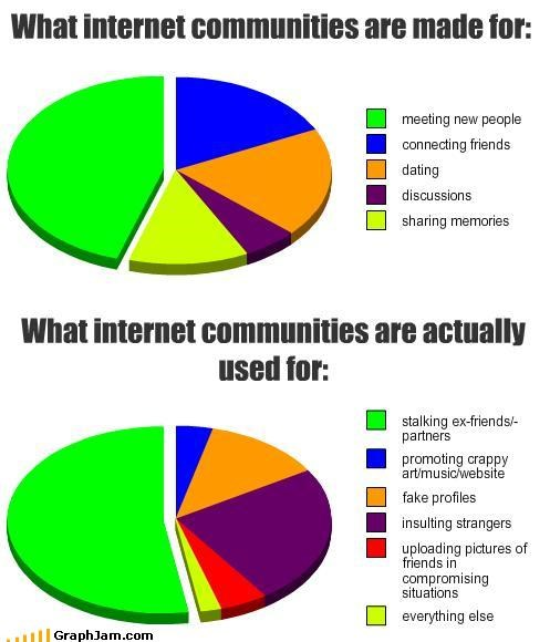 Internet communities
