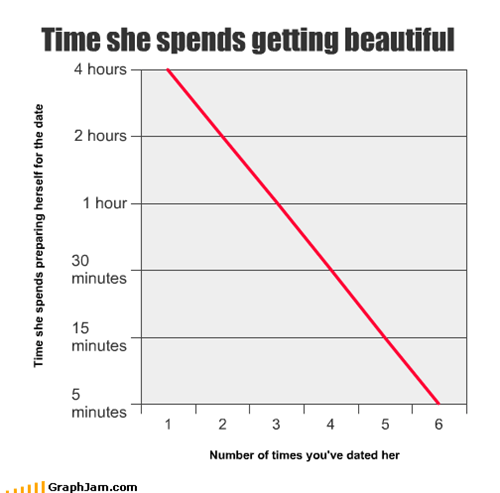 Time she spends getting beautiful