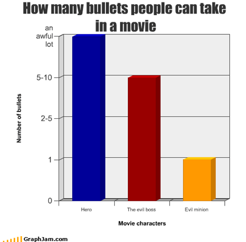 How many bullets people can take  in a movie