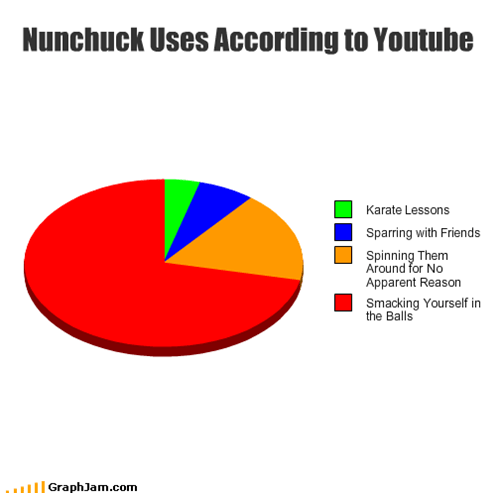 Nunchuck Uses According to Youtube