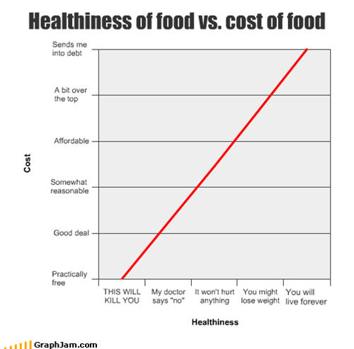 Healthiness of food vs. cost of food