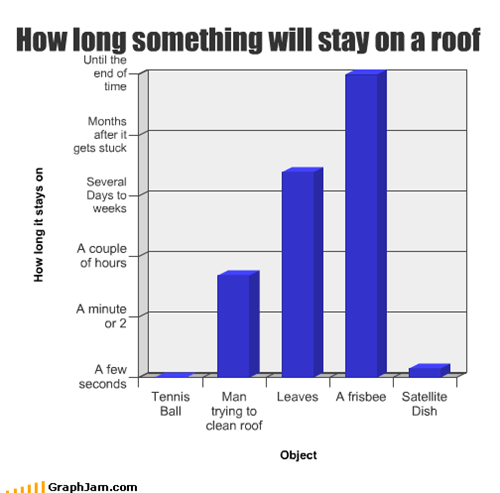 How long something will stay on a roof