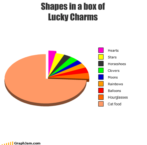 Shapes in a box of  Lucky Charms