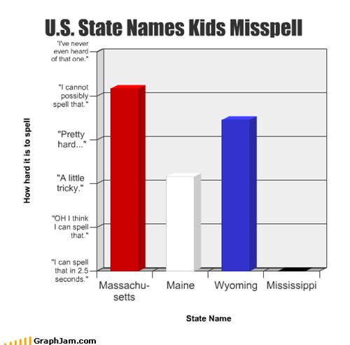 Bar Graph,easy,hard,kids,misspellings,spelling,states