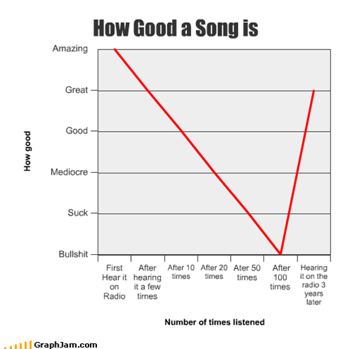 How Good a Song is