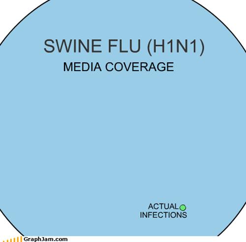 content,infection,Media,swine flu,venn diagram
