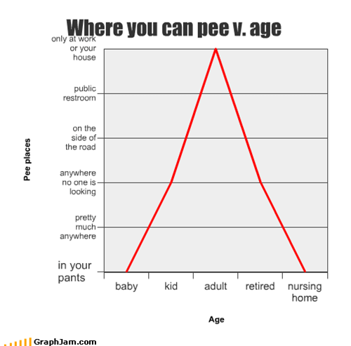 Where you can pee v. age