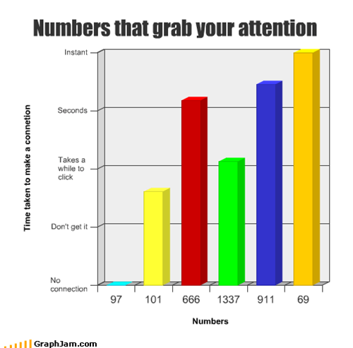 Numbers that grab your attention