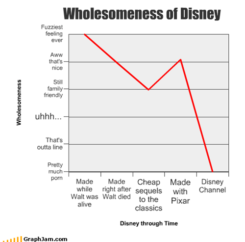 Wholesomeness of Disney
