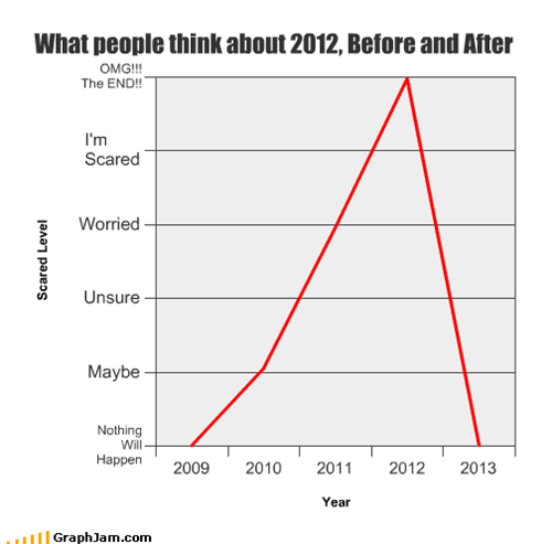 What people think about 2012, Before and After